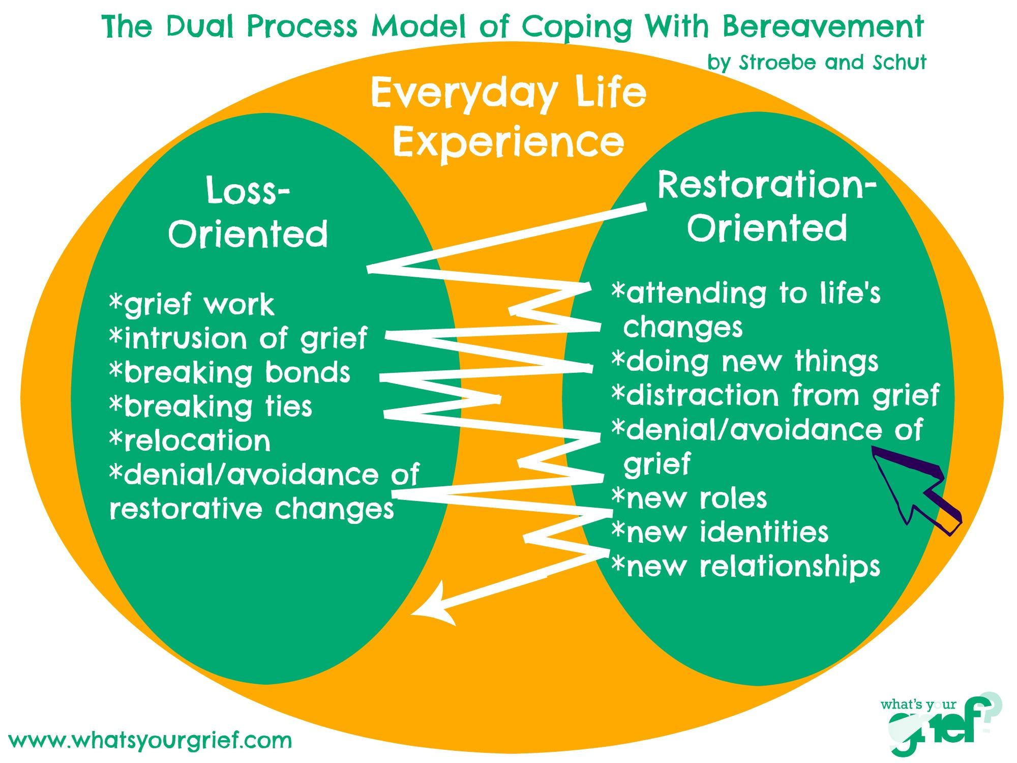 dual-process-class-1