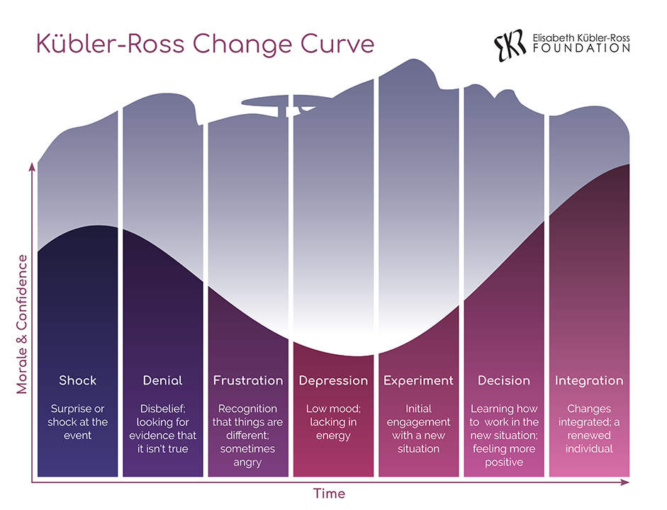 The-Elisabeth-Kübler-Ross-Change-Curve